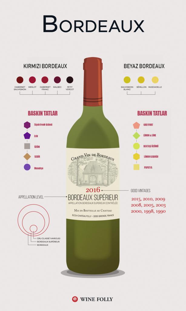 Bordeaux Şarap Özellikleri